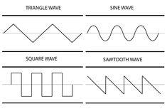 Types of Sound Waves