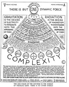 Walter Russell's diagram. Get more Russell at walter-russell.ze… Walter Russell's diagram. Get more Russell at walter-russell. Pseudo Science, Spirit Science, Book Of Shadows, Cosmic, Physics, Knowledge, Diagram, Mindfulness, Universe