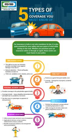 Types Of Car Insurance Coverage >> 11 Best General Insurance Policies In India Images
