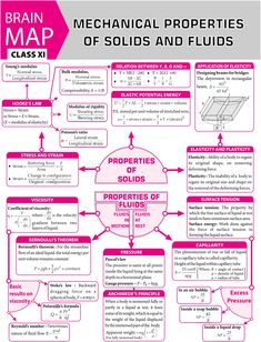 Concept map mechanical properties of fluids and solids Physics Lessons, Learn Physics, Physics Concepts, Basic Physics, Physics Formulas, Physics Notes, Modern Physics, Chemistry Lessons, Physics And Mathematics