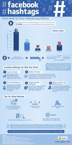 Hola: Una infografía sobre los hashtags en FaceBook y el marketing. Un saludo