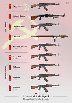 Military Weapons, Weapons Guns, Zombie Apocalypse Weapons, 40k Armies, Army Police, Military Drawings, Soviet Army, Military Training, Concept Weapons