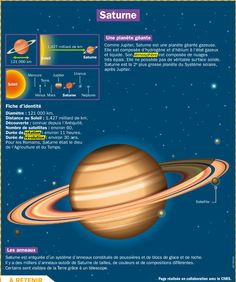 Science infographic and charts Saturne Infographic Description Saturne – Infographic Source – - Saturn Planet, Medical Mnemonics, French Education, French Phrases, French Language, Spanish Language, Space And Astronomy, Teaching French, Learn French