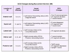 ECG changes during myocardial infarction (MI)