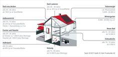 58 besten haus sanieren bilder auf pinterest haus. Black Bedroom Furniture Sets. Home Design Ideas
