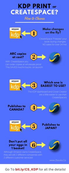 CreateSpace or KDP Print? Which One Should YOU Use? With this super simple breakdown, your decision is super simple! (and easy too ;-)