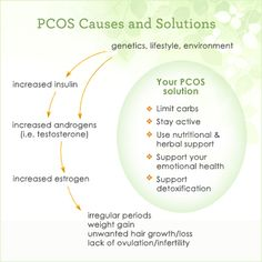 What Are the Causes & Symptoms of PCOS? Everything You Need to Know