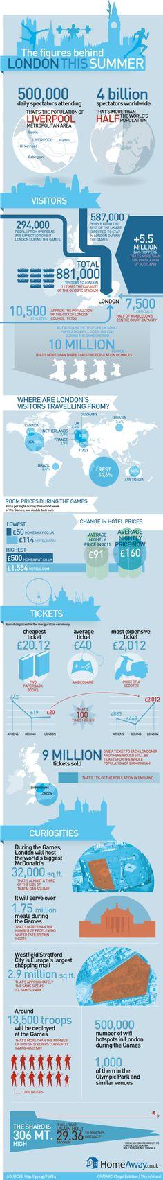 15. London 2012 info graphic
