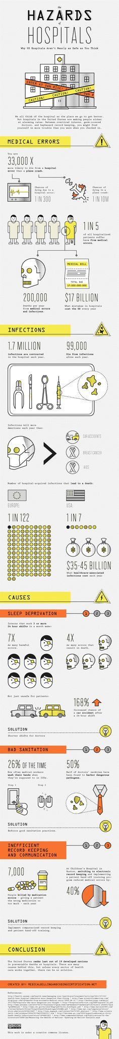 The Hazards of Hospitals - Why US Hospitals Aren't as Safe as you Think - #Infographic www.healthcoverageally.com