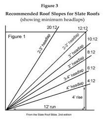 Traditional Roofing Magazine - Issue - Understanding Headlap on Slate Roof Installations Basement Ceiling Options, Ceiling Ideas, Roof Drain, Roof Sealant, Diy Storage Shed Plans, Roof Truss Design, Corrugated Roofing, Slanted Ceiling, Roof Installation
