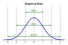 Here you'll learn how to represent the standard deviation of a normal distribution on a bell curve. Then you'll use the Empirical Rule to solve normal distribution problems. #Math #Empirical Rule #CK-12