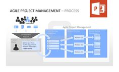 Agile Project Management – Process: Stakeholders -> Development Request -> Product Owner (he gathers and filters market requirements from key stakeholders and creates stories) -> Agile Project Management (Including Product Backlog Management, Release Planning and Release Backlog Management). http://www.presentationload.com/agile-management-bundle.html