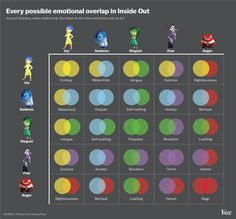 5 emotions mixes -- Inside Out (LOVE this! Think two emotions are in the driver's seat for adults, maybe why being a teen and having two emotions learn how to share being 'boss' is so hard (pixar sequel idea anyone?) but still fascinating! Inside Out Emotions, Feelings And Emotions, Mixed Emotions, Feelings Chart, Joy Inside Out, Sadness Inside Out, Inside Out Characters, Teaching Emotions, Feelings Book