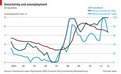 Uncertainty and unemployment in G7 countries / The Economist / Jan 23, 2013