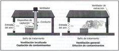 """Se aplicarán cuando la actuación sobre el foco sea imposible o insuficiente. Habitualmente, se emplean dos tipos de ventilación por aspiración de aire: ventilacióngeneral por dilución y ventilación localizada. La ventilación general proporciona una renovación o suministro de aire desde un áreageneral con el propósito del confort y se suele denominar """"ventilación para el control…"""