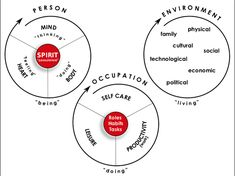 Person, Environment, Occupation Model