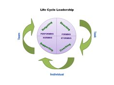 Circle of #leadership