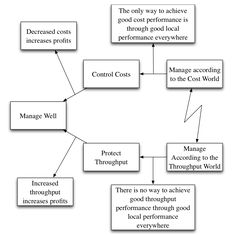 theory of constraints the goal pdf