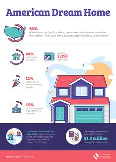 "Interesting statistics about what makes up the ""American Dream Home"". I'm with the Baby boomers, I want to retire near the beach! Call me, with all your Real Estate needs and let's get you that American Dream Home Today! Real Estate One, Diy Tv, Diy Entertainment Center, First Time Home Buyers, School Fun, Tvs, Dream Vacations, American, Decoration"