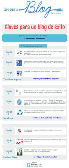 9 Claves para un blog de éxito. Infografía en español. #CommunityManager