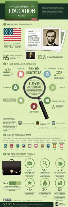 Educational infographic : Does general education matter? [infographic]