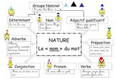 Education 354799276881568580 - Source by French Flashcards, French Worksheets, Cycle 3, French Grammar, French Expressions, Teachers Corner, French Classroom, French Resources, Craft Online