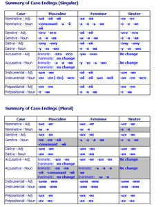 Summary of case endings - Singular/Plural