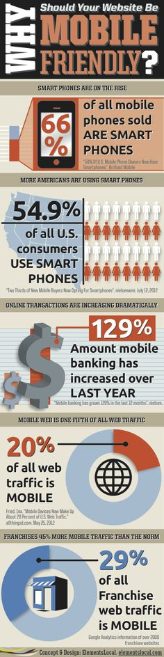 Why should your website be mobile friendly? #infographic #zo