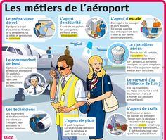 Fiche exposés : Les métiers de l'aéroport