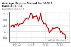 Santa Barbara Real Estate Market Trends  February  Sfr