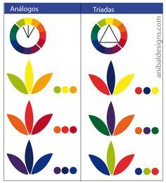 La armonía es esencial ya que si han de relacionarse entre si todos los colores de una composición, deben ajustarse a un todo unificado. Existen objeciones mas fundamentales al principio sobre el c…