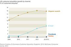 Waarom social media beperkte waarde hebben als marketingkanalen | Marketingfacts