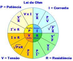 A lei de Ohm é sempre necessária naelectrónica. A fórmula V = R*I é muito utilizada.   Por vezes não nos lembramos de outras fórmulas como ...