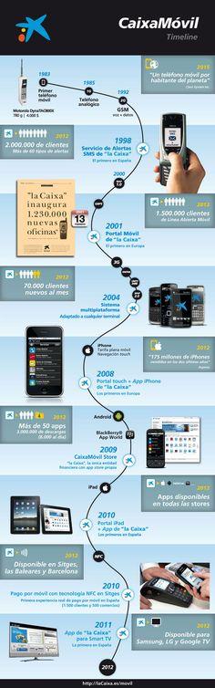 """Innovación de los servicios móviles de """" la Caixa """"."""