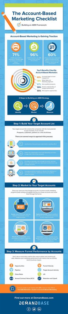 Account-Based Marketing Benchmarks Infographic