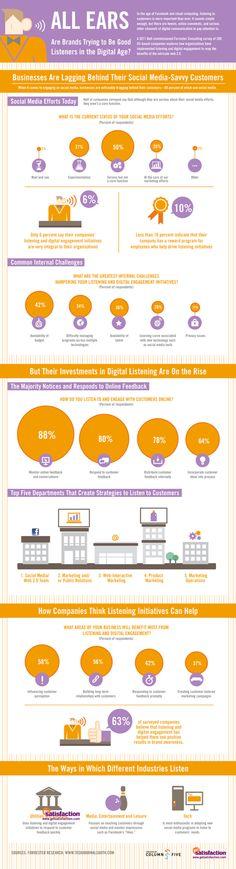 Infographic hoe bedrijven (niet) luisteren en social media inzetten om klanten te bereiken.   Hoe zet jij social media in voor jouw bedrijf? En hoe wens je als klant benaderd te worden? Laat het ons weten via facebook: http://www.facebook.com/beacenl