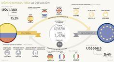 Dónde repercutirá la deflación #Macroeconomía vía @larepublica_co