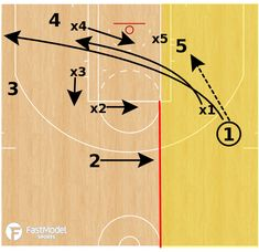 This conversion defense drill was contributed by Mo Dahkil, former video coordinator for the Clippers and Spurs to the FastModel Sports Basketball Plays. The drill works on doubling in the post and rotating out of the double. New York Basketball, Basketball Shoes For Men, Basketball Plays, Basketball Is Life, Basketball Workouts, Basketball Skills, Basketball Leagues, Sports Basketball, Xavier Basketball