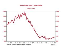 New Homes Sales Historical Graph 08-23-12 #RealEstate