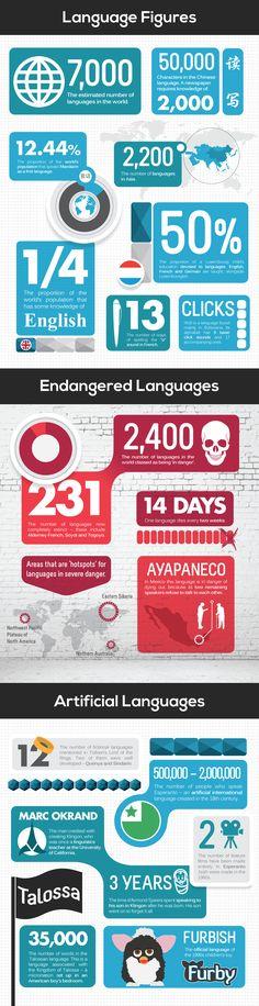 Language Figures Infographic.