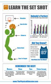 ThePhysicalEducator.com has created a series of Infographic-style posters to help present Physical Education learning materials in a dynamic way.