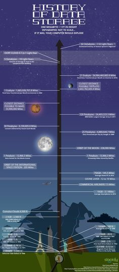 History of computer and cloud storage #infografia #infographic