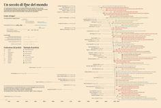 https://flic.kr/p/fkdfK4 | [ITA] Un secolo di fine del mondo | originally published on Corriere Speciale 2012 - designed with Valerio Pellegrini