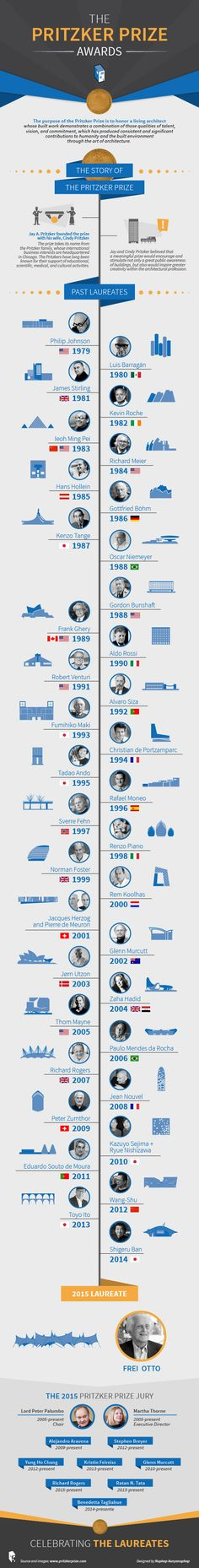 Ganar el premio Pritzker Infographic: The Pritzker Prize 1979 – 2014 Amazing Architecture, Contemporary Architecture, Art And Architecture, Timeline Architecture, Prix Pritzker, Design Brochure, Famous Architects, The Design Files, Zaha Hadid