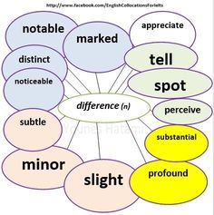 Collocations with the noun 'difference'.