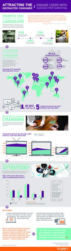 Smarkt marketing: hoe krijg je de aandacht van de hyperconnected consument?  Bron: https://www.turn.com/sites/default/files/smart_market_vol_3_infographic.pdf