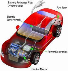 Mechanical Engineering related topics: HYBRID VEHICLE.....