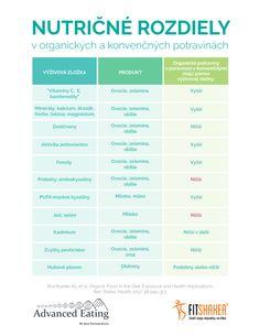 Rozdiel medzi organickými a konvenčnými potravinami Health Fitness, Marketing, Health And Wellness, Health And Fitness, Excercise