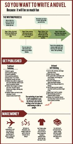 """So you want to write a novel. This infographic is for those aspiring novelists out there."" Created by Eric Ralph"