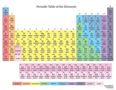 Printable periodic tables pdf periodic table printing and chemistry click an element symbol to learn all about each of the chemical elements urtaz Images